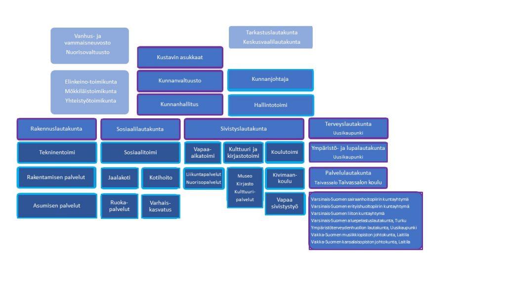 Kustavin kunnan organisaatio kaavio